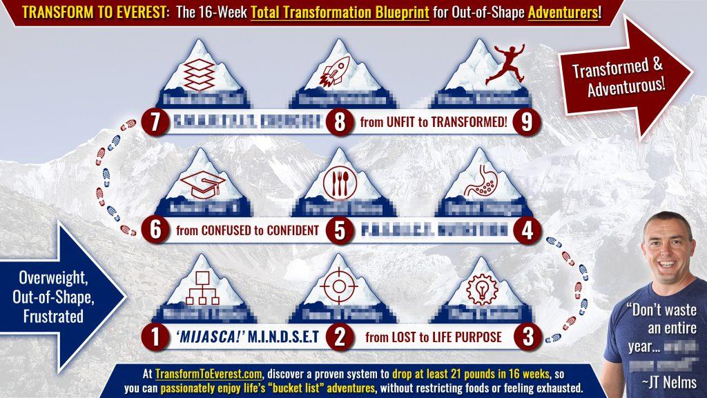 proven transformation path